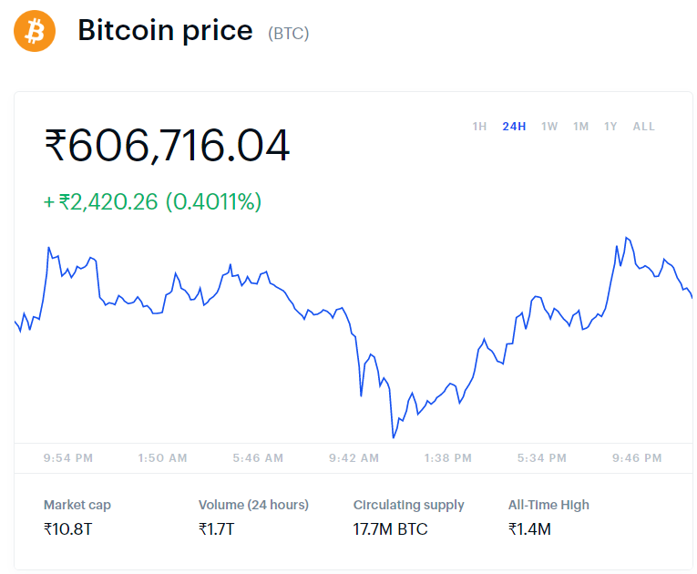 Bitcoin Price and Market Cap in June
